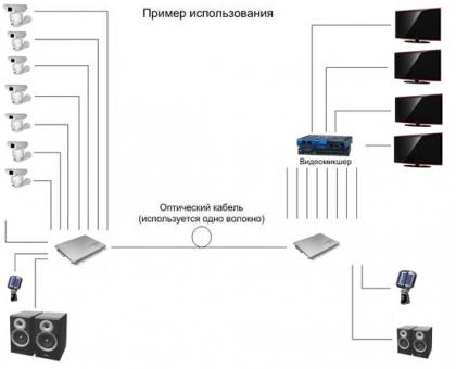 Комплект передачи видео по оптической линии связи RNO-16V-RS485